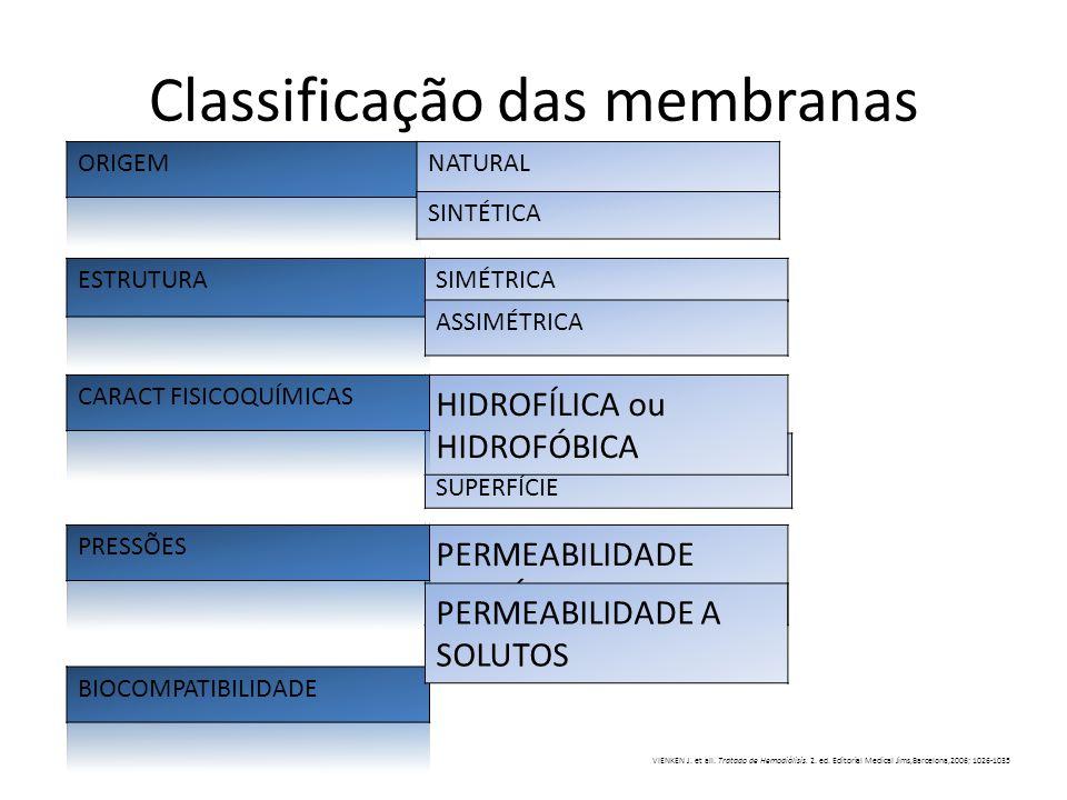 Classificação das membranas