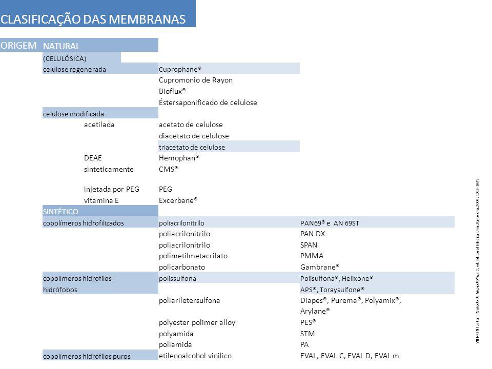 CLASIFICAÇÃO DAS MEMBRANAS