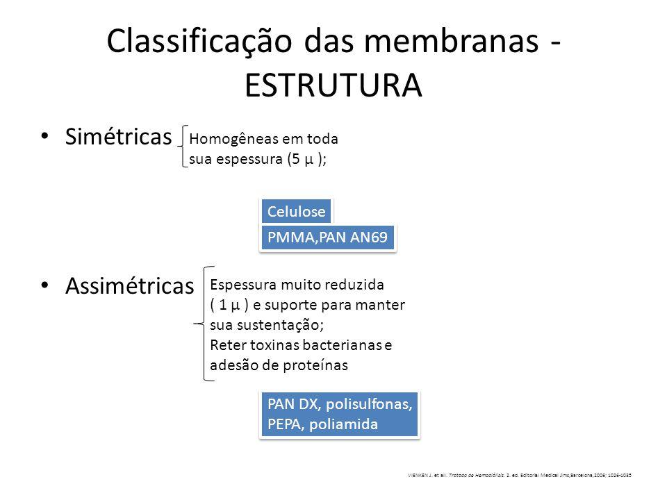 Classificação das membranas - ESTRUTURA