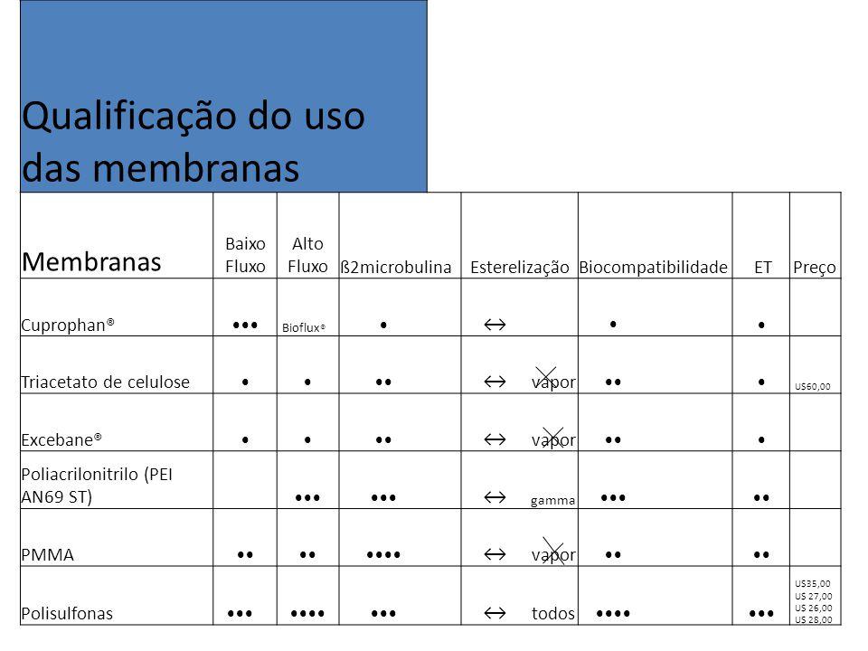 Qualificação do uso das membranas Membranas Baixo Fluxo Alto Fluxo
