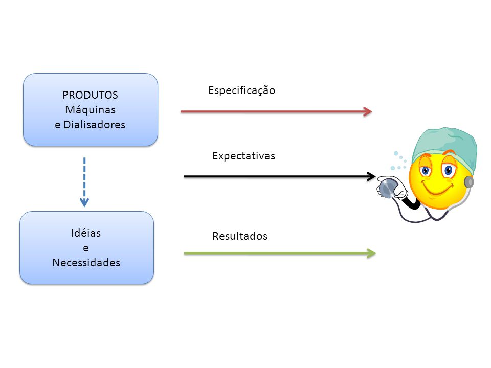 PRODUTOS Máquinas e Dialisadores Especificação Expectativas Idéias e Necessidades Resultados