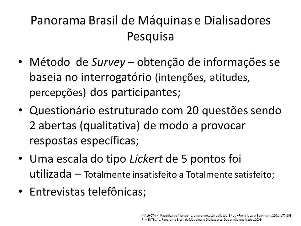 Panorama Brasil de Máquinas e Dialisadores Pesquisa