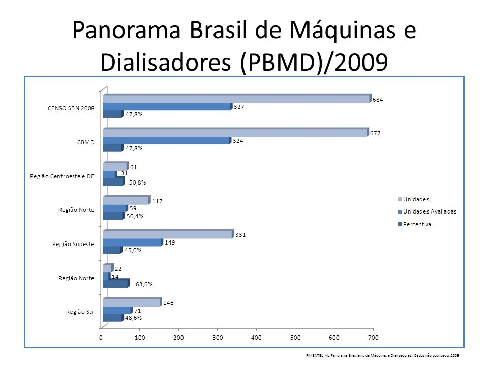 Panorama Brasil de Máquinas e Dialisadores (PBMD)/2009