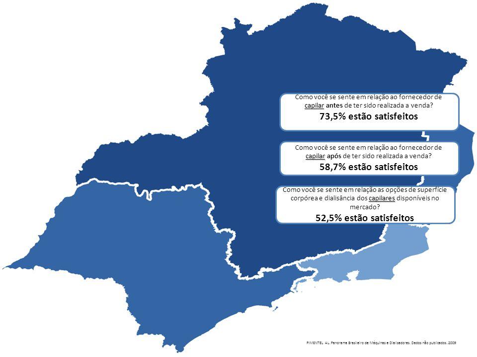 73,5% estão satisfeitos 58,7% estão satisfeitos