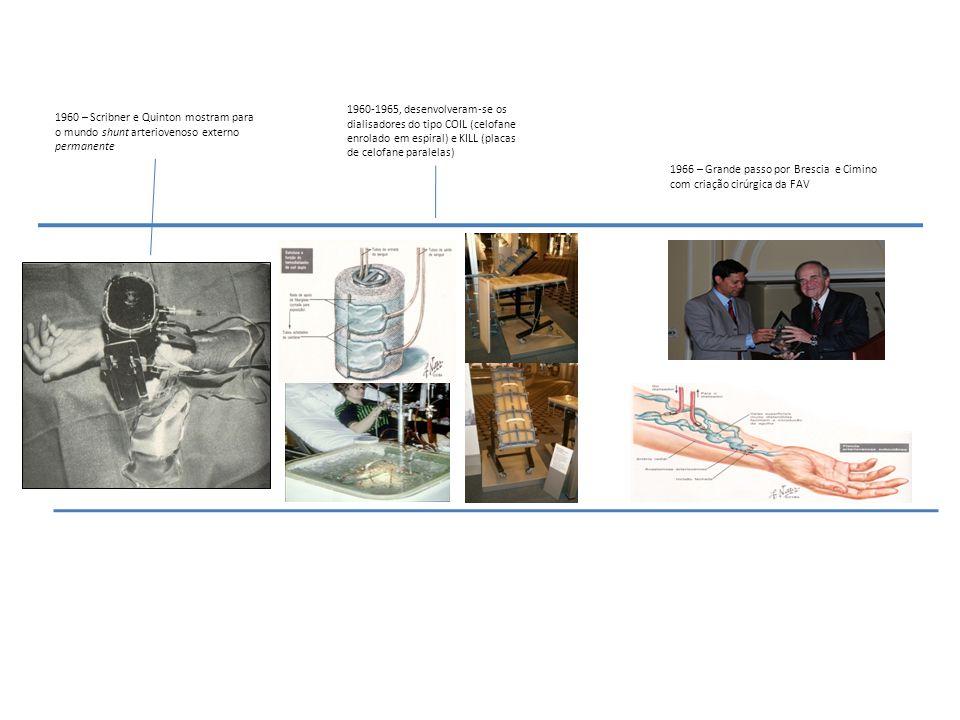 1960-1965, desenvolveram-se os dialisadores do tipo COIL (celofane. enrolado em espiral) e KILL (placas.