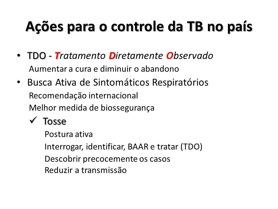 Ações para o controle da TB no país