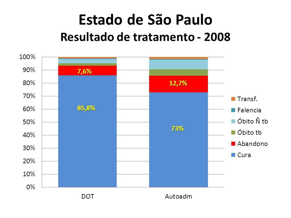 Estado de São Paulo Resultado de tratamento - 2008
