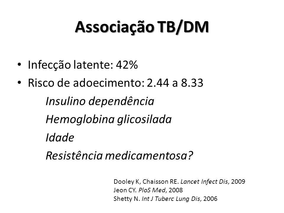 Associação TB/DM Infecção latente: 42%