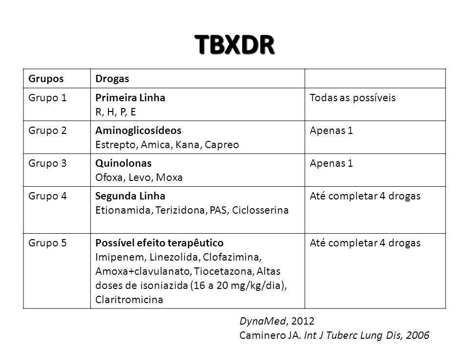 TBXDR Grupos Drogas Grupo 1 Primeira Linha R, H, P, E