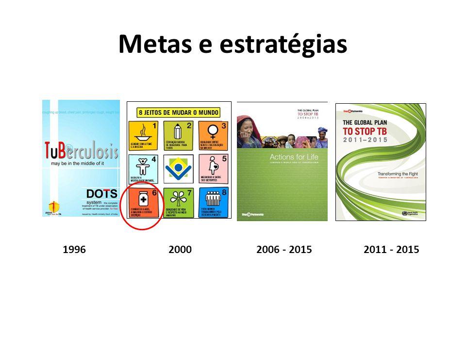 Metas e estratégias 1996 2000 2006 - 2015 2011 - 2015