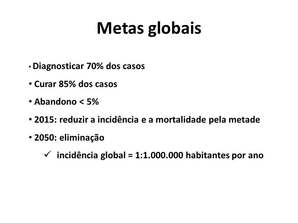 Metas globais Curar 85% dos casos Abandono < 5%