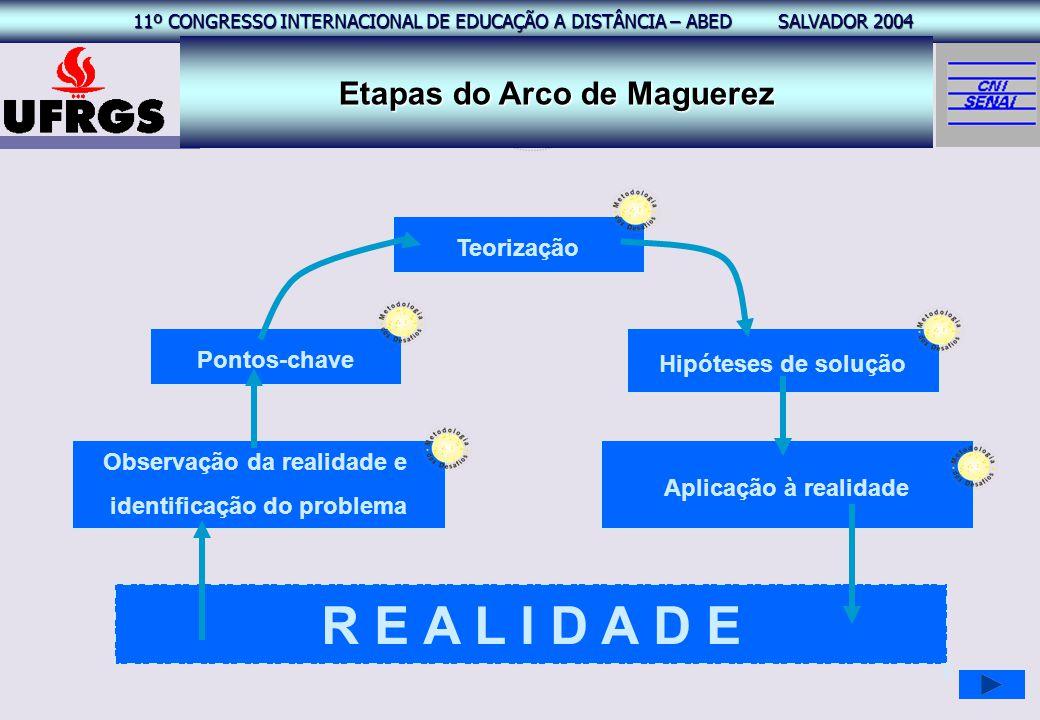 R E A L I D A D E Etapas do Arco de Maguerez Teorização Pontos-chave