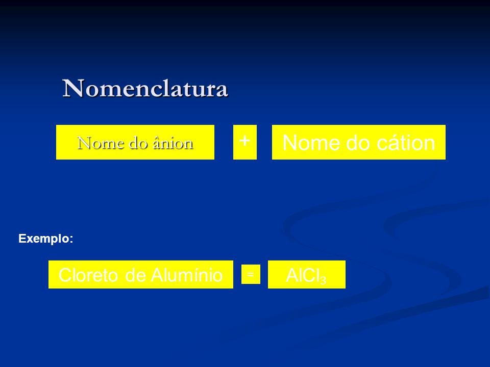 Nomenclatura + Nome do cátion Nome do ânion Cloreto de Alumínio AlCl₃