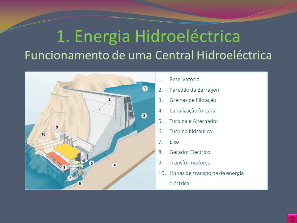 1. Energia Hidroeléctrica Funcionamento de uma Central Hidroeléctrica