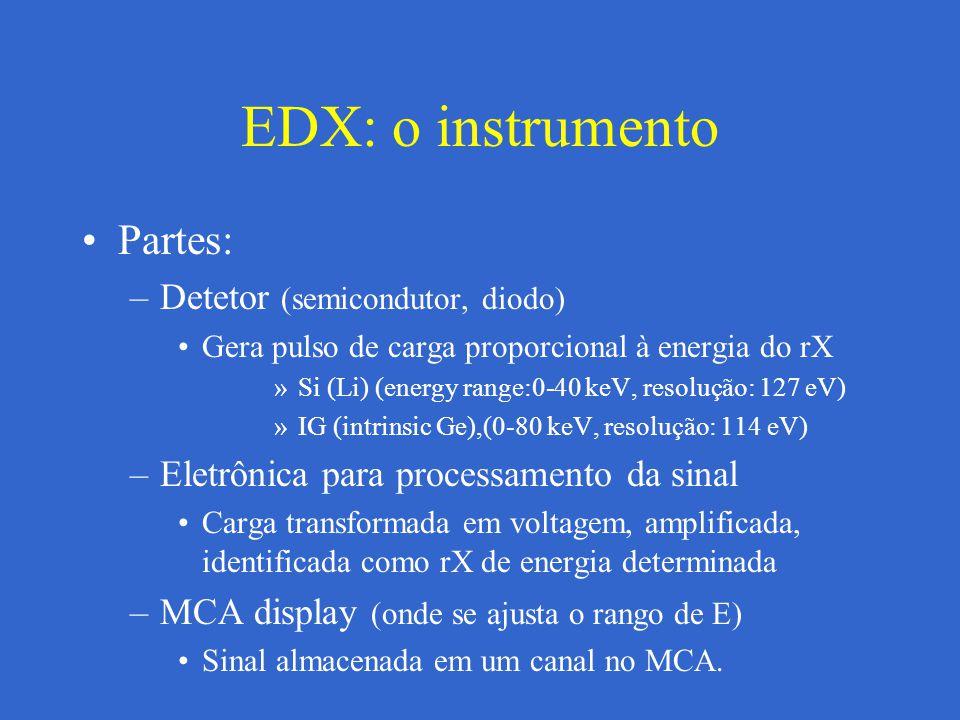EDX: o instrumento Partes: Detetor (semicondutor, diodo)