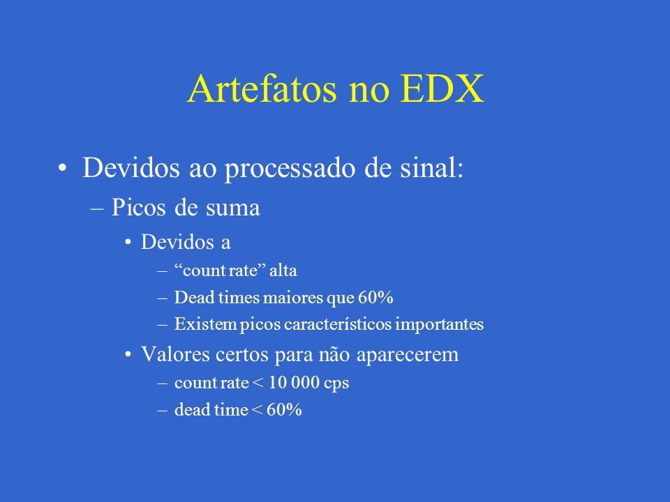 Artefatos no EDX Devidos ao processado de sinal: Picos de suma