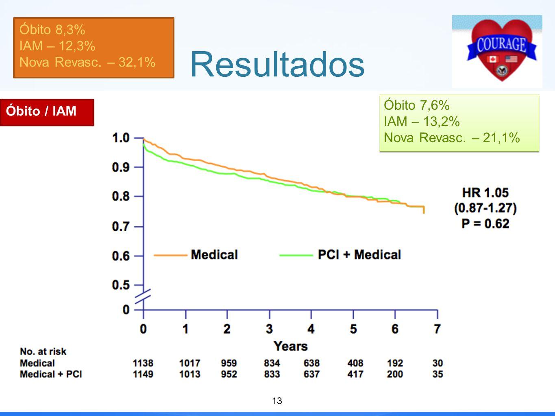 Resultados Óbito 8,3% IAM – 12,3% Nova Revasc. – 32,1% Óbito 7,6%