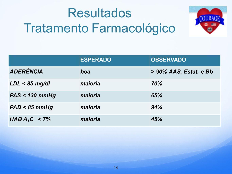 Resultados Tratamento Farmacológico
