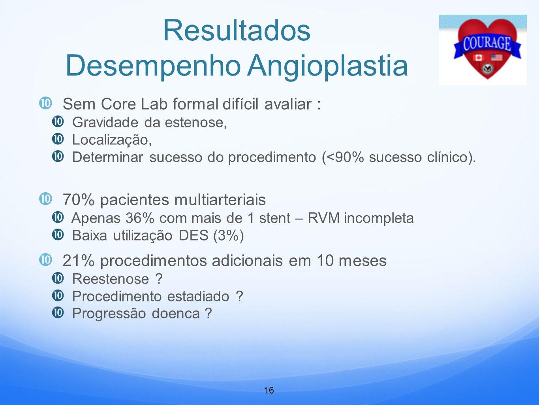 Resultados Desempenho Angioplastia