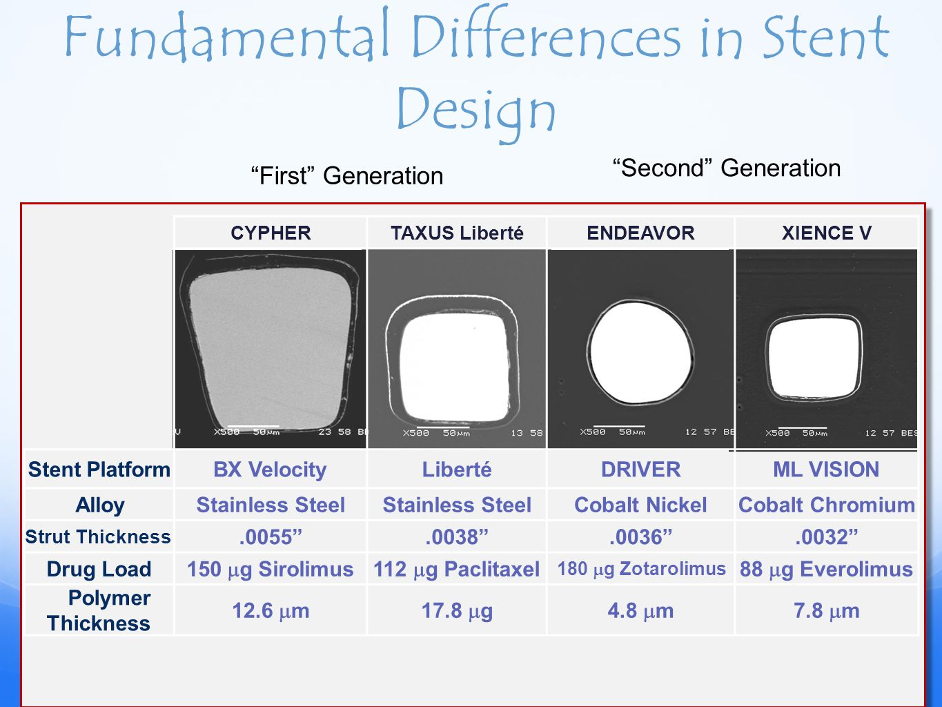 Fundamental Differences in Stent Design