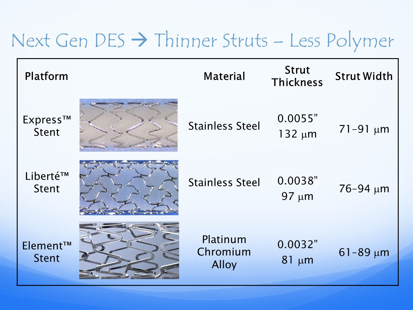 Next Gen DES  Thinner Struts – Less Polymer