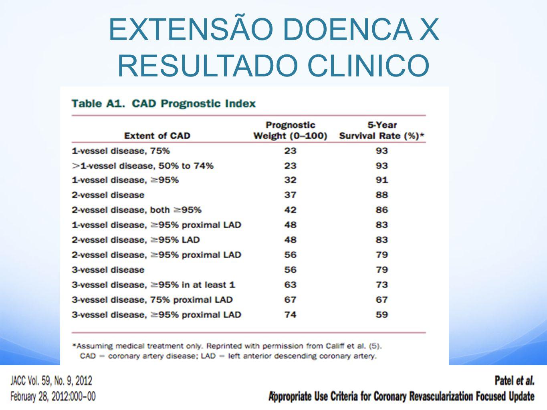 EXTENSÃO DOENCA X RESULTADO CLINICO