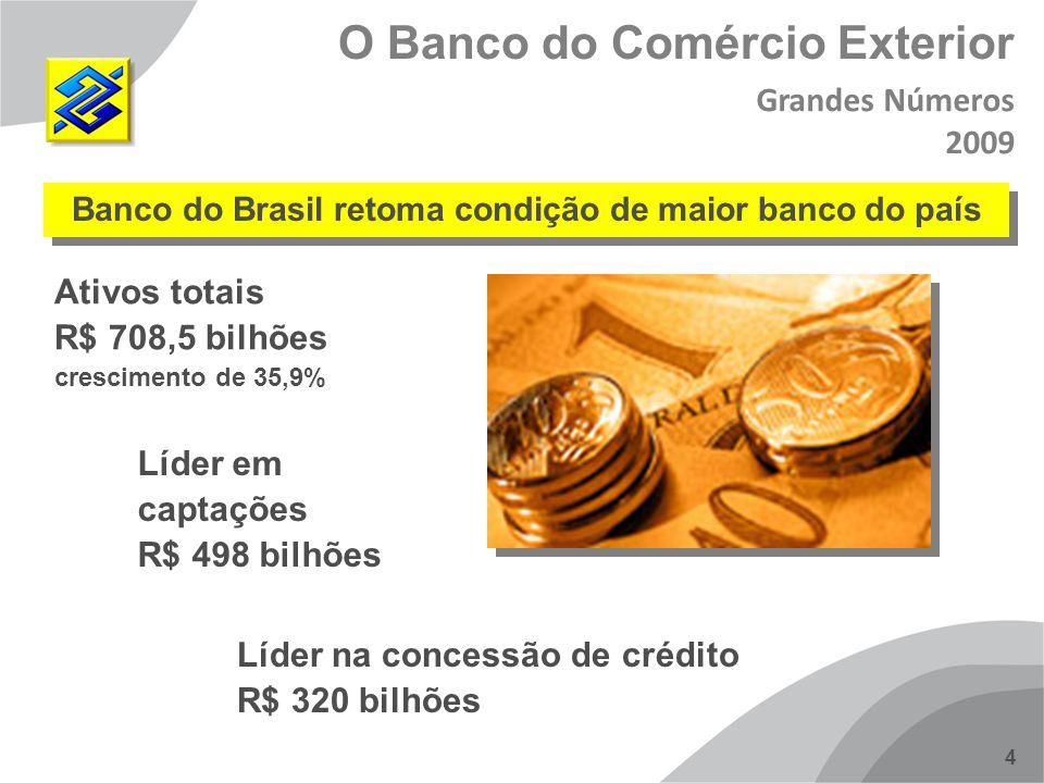 Banco do Brasil retoma condição de maior banco do país