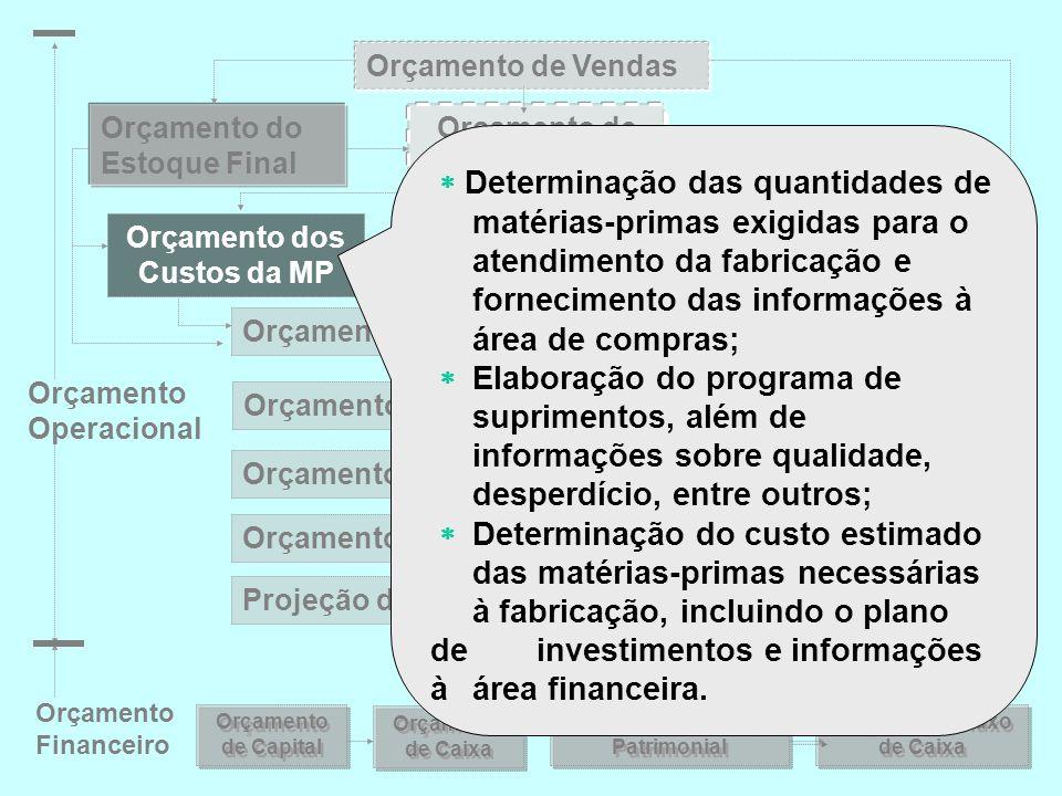 Orçamento de Vendas Orçamento do Estoque Final. Orçamento de Fabricação.