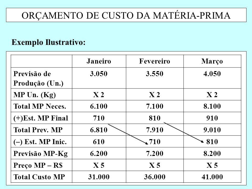 ORÇAMENTO DE CUSTO DA MATÉRIA-PRIMA