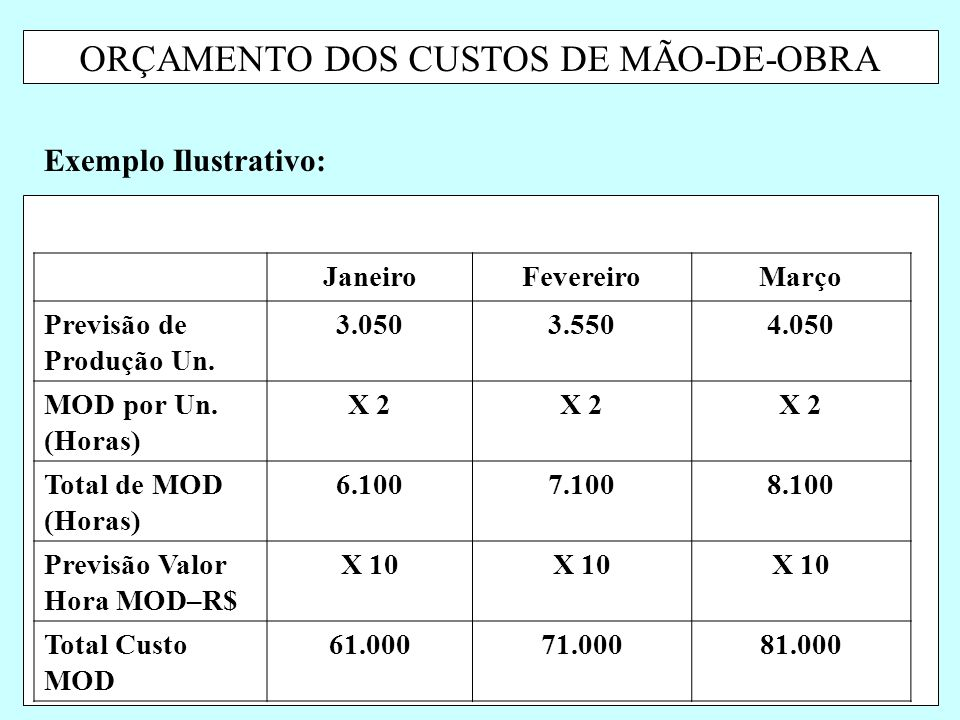 ORÇAMENTO DOS CUSTOS DE MÃO-DE-OBRA