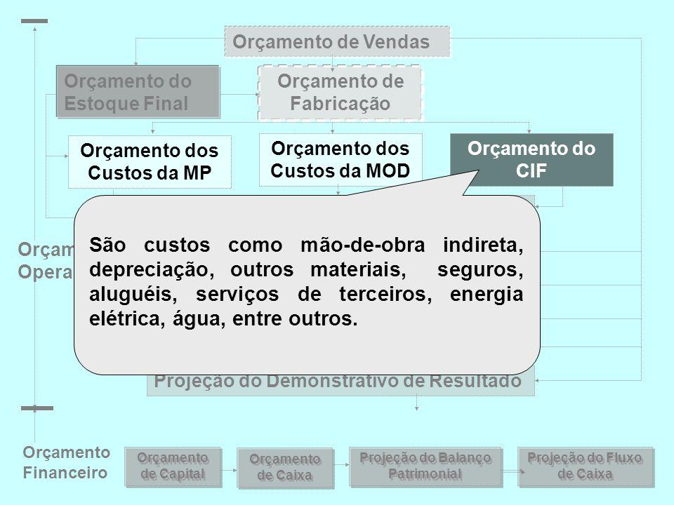 Orçamento de Vendas Orçamento do Estoque Final. Orçamento de Fabricação. Orçamento dos Custos da MP.
