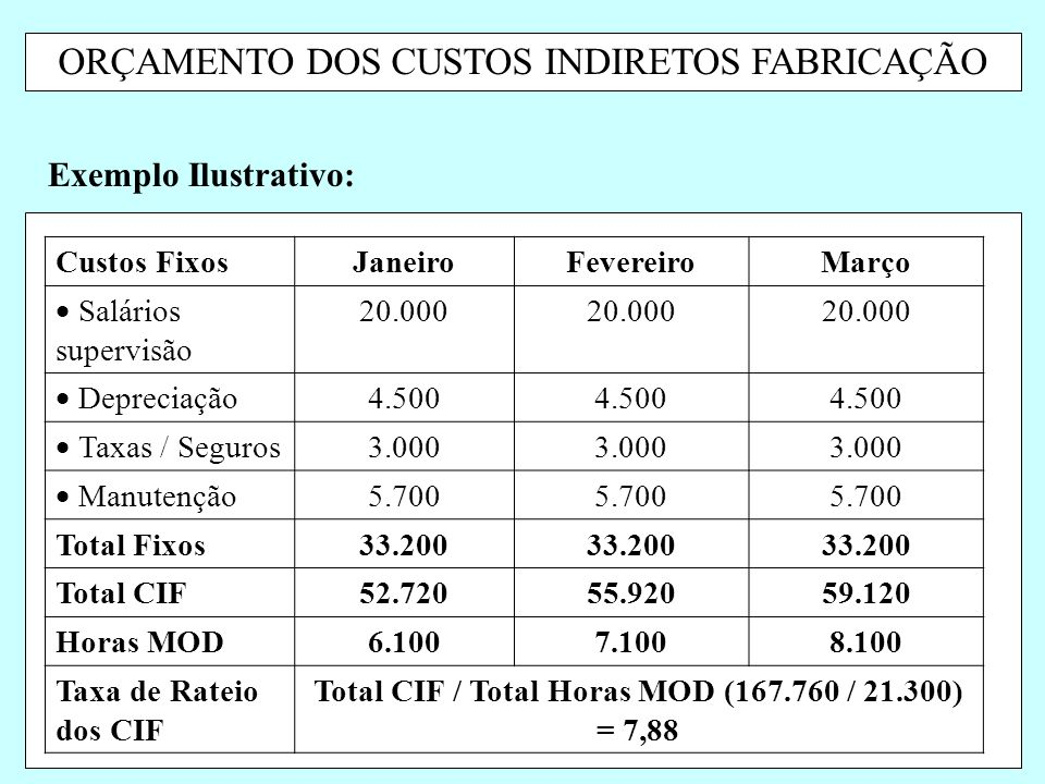Total CIF / Total Horas MOD (167.760 / 21.300) = 7,88