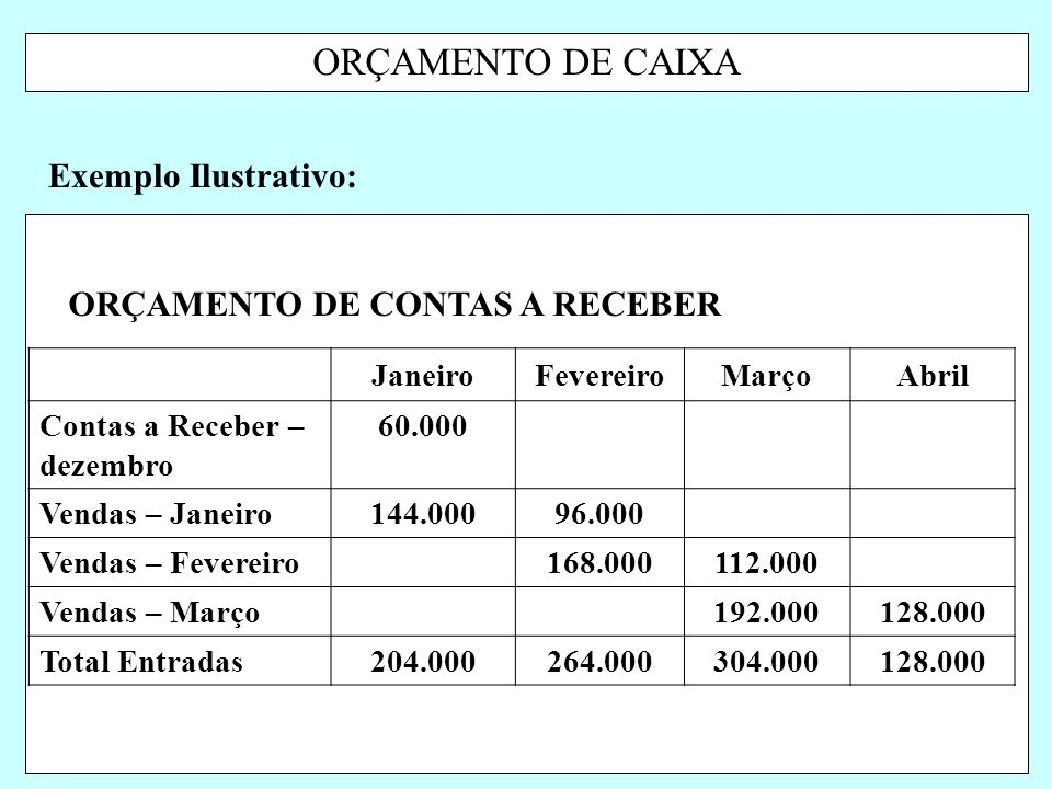 ORÇAMENTO DE CAIXA Exemplo Ilustrativo: ORÇAMENTO DE CONTAS A RECEBER
