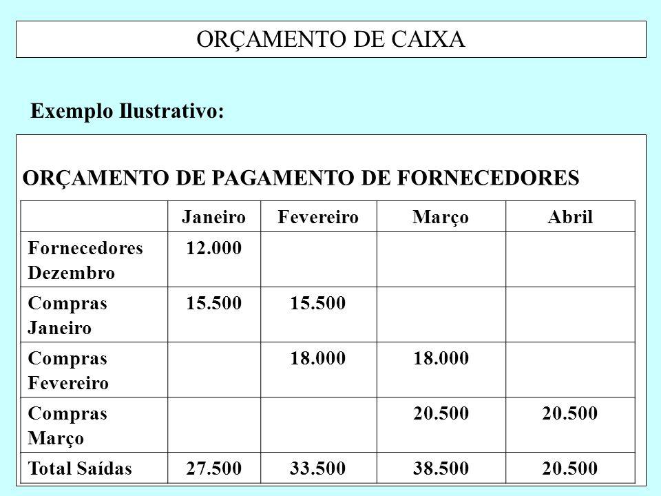 ORÇAMENTO DE CAIXA Exemplo Ilustrativo: