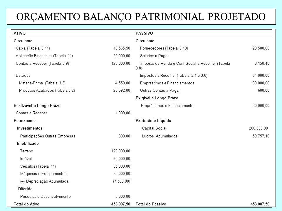ORÇAMENTO BALANÇO PATRIMONIAL PROJETADO