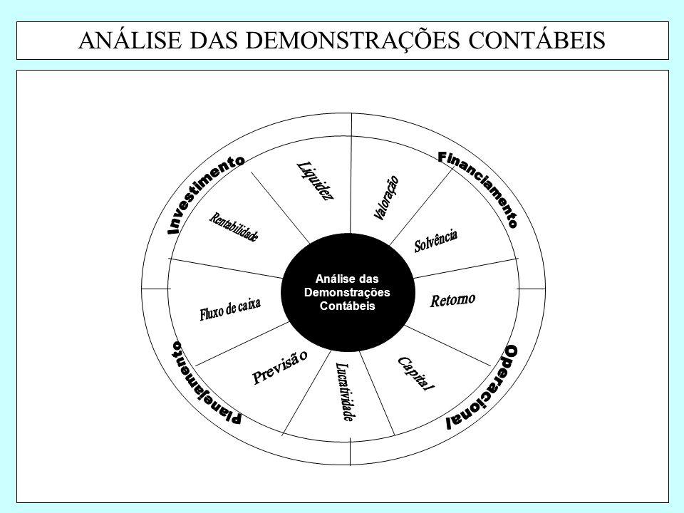 Análise das Demonstrações Contábeis