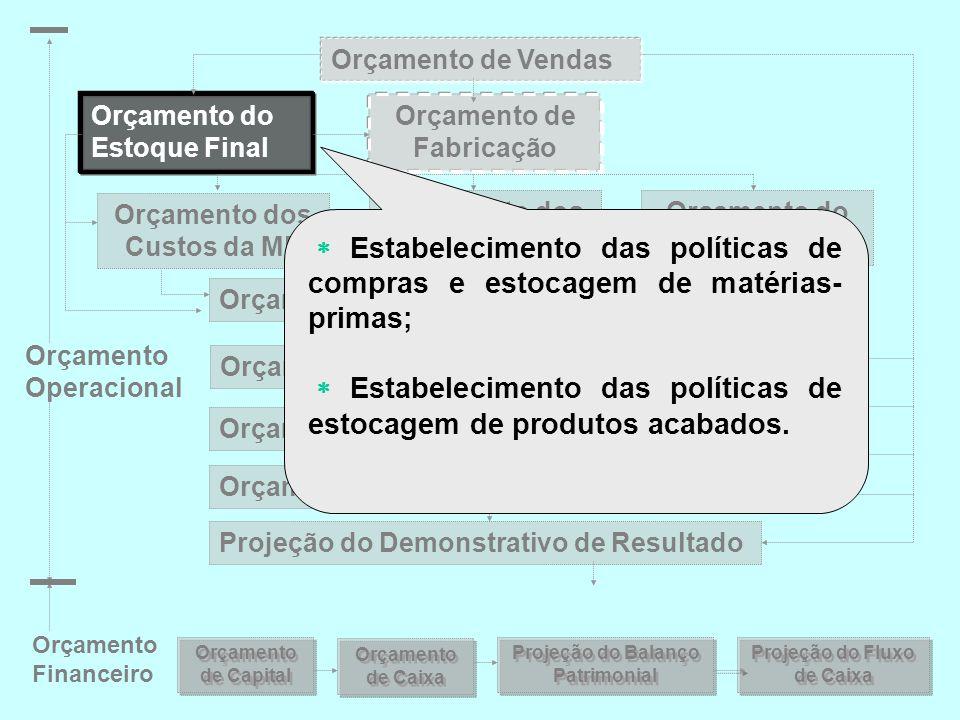  Estabelecimento das políticas de estocagem de produtos acabados.