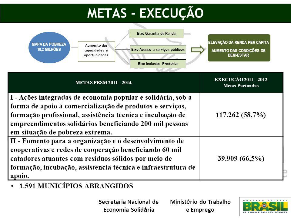 METAS - EXECUÇÃO MAPA DA POBREZA. 16,2 MILHÕES. ELEVAÇÃO DA RENDA PER CAPITA. AUMENTO DAS CONDIÇÕES DE BEM-ESTAR.