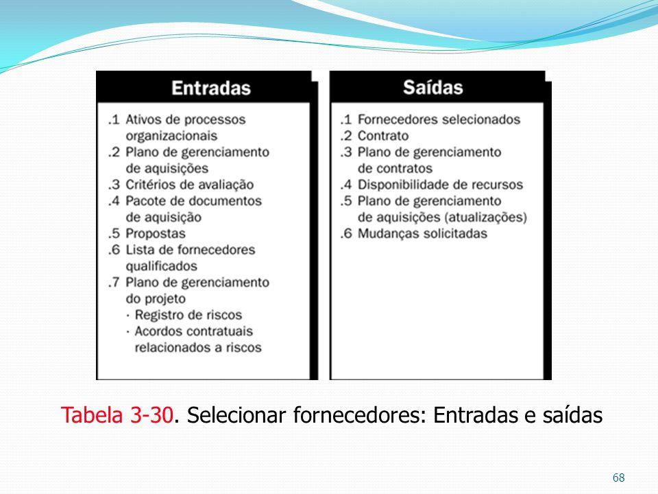 Tabela 3-30. Selecionar fornecedores: Entradas e saídas