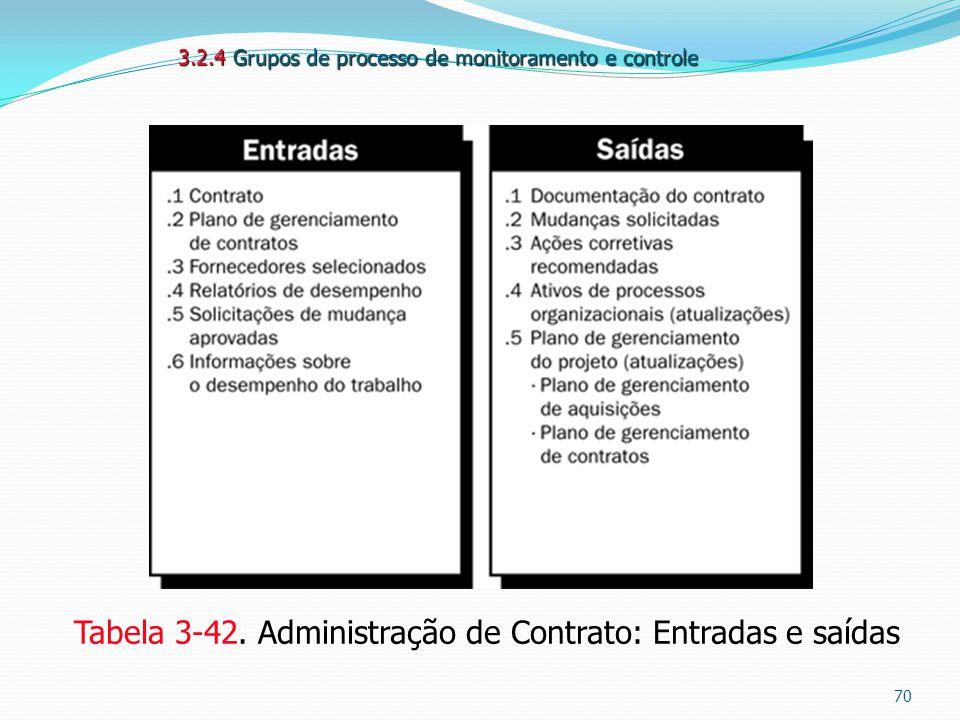 Tabela 3-42. Administração de Contrato: Entradas e saídas