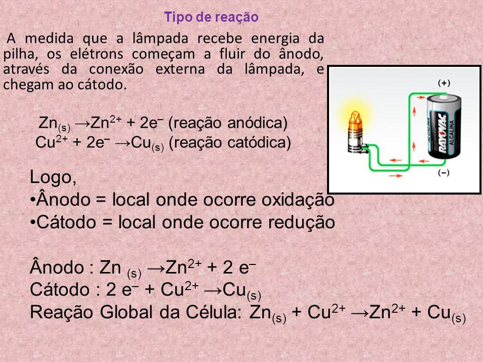 Ânodo = local onde ocorre oxidação Cátodo = local onde ocorre redução