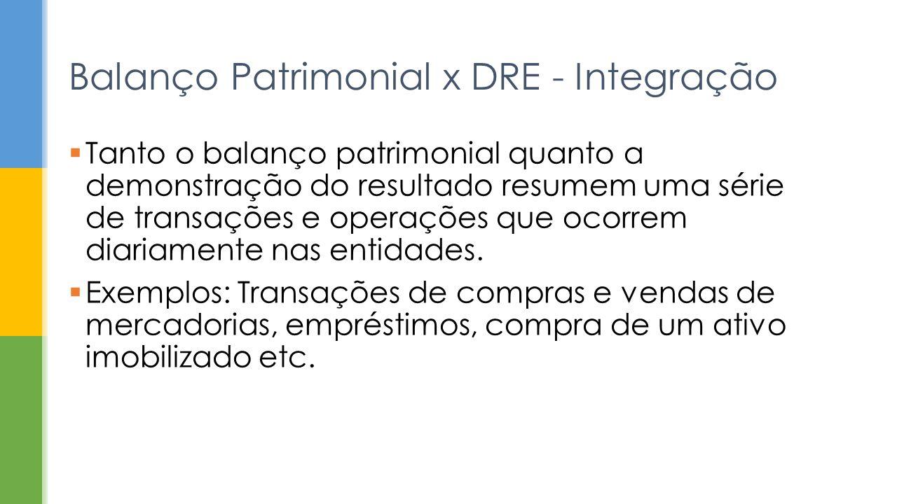 Balanço Patrimonial x DRE - Integração