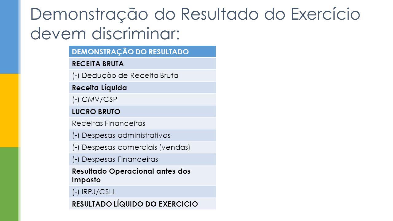Demonstração do Resultado do Exercício devem discriminar: