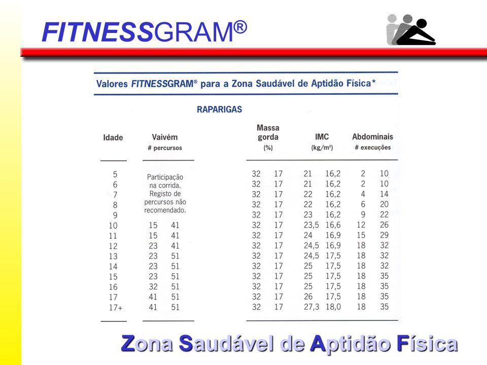 FITNESSGRAM® Zona Saudável de Aptidão Física