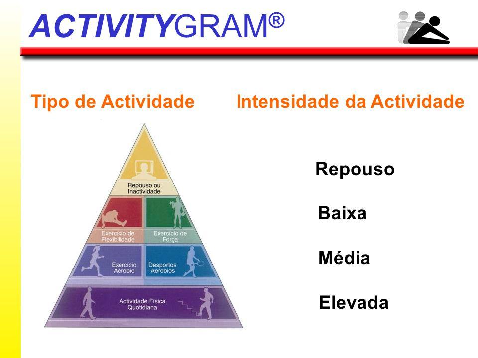 ACTIVITYGRAM® Tipo de Actividade Intensidade da Actividade