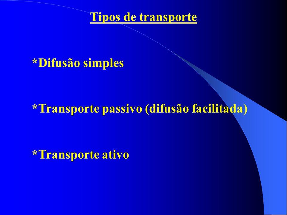 Tipos de transporte *Difusão simples *Transporte passivo (difusão facilitada) *Transporte ativo