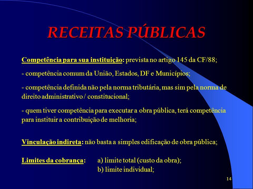 RECEITAS PÚBLICAS Competência para sua instituição: prevista no artigo 145 da CF/88; - competência comum da União, Estados, DF e Municípios;