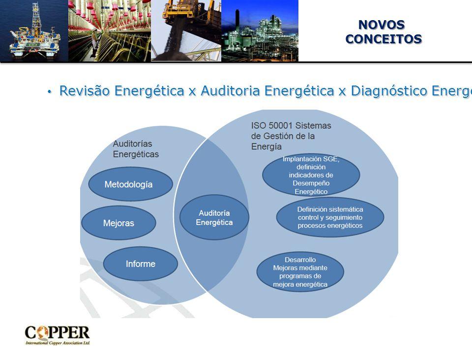 Revisão Energética x Auditoria Energética x Diagnóstico Energético x …