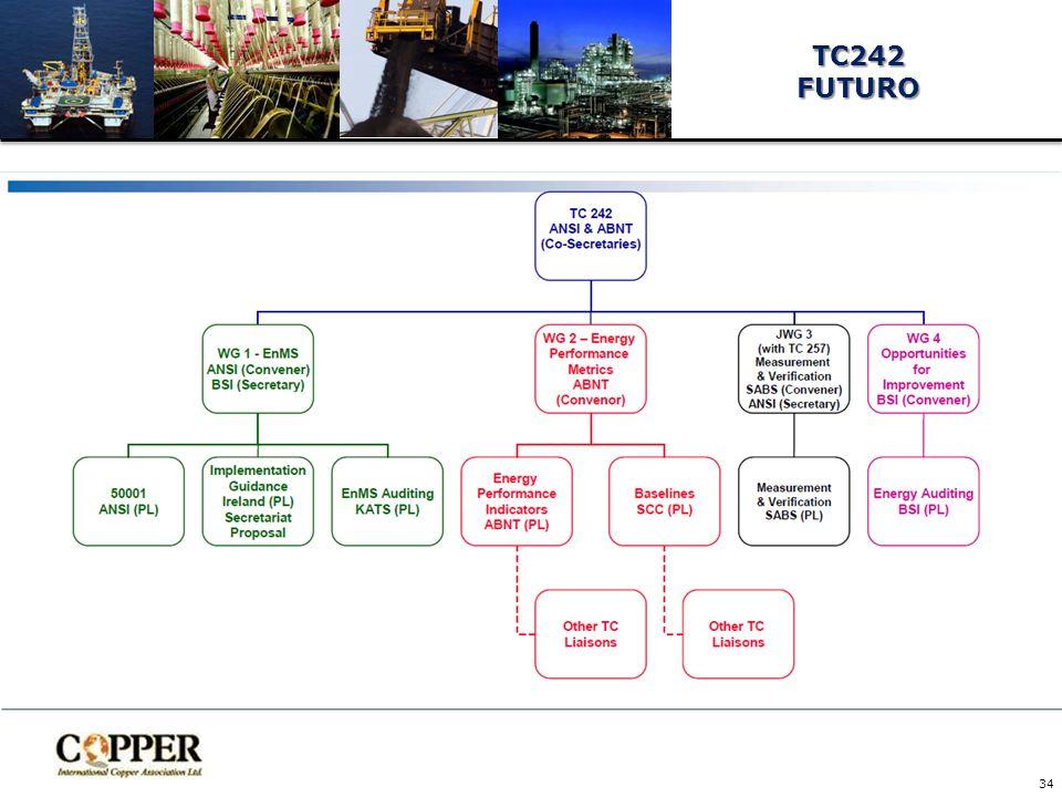 TC242 FUTURO