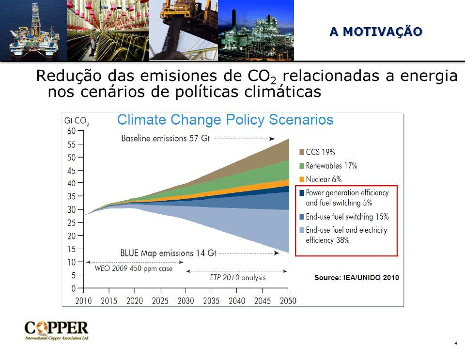 A MOTIVAÇÃO Redução das emisiones de CO2 relacionadas a energia nos cenários de políticas climáticas.